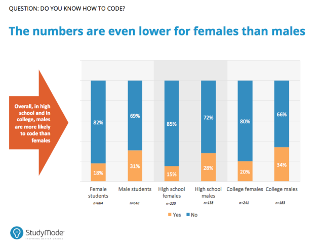 Coding Skills between Males and Females (Infographic)